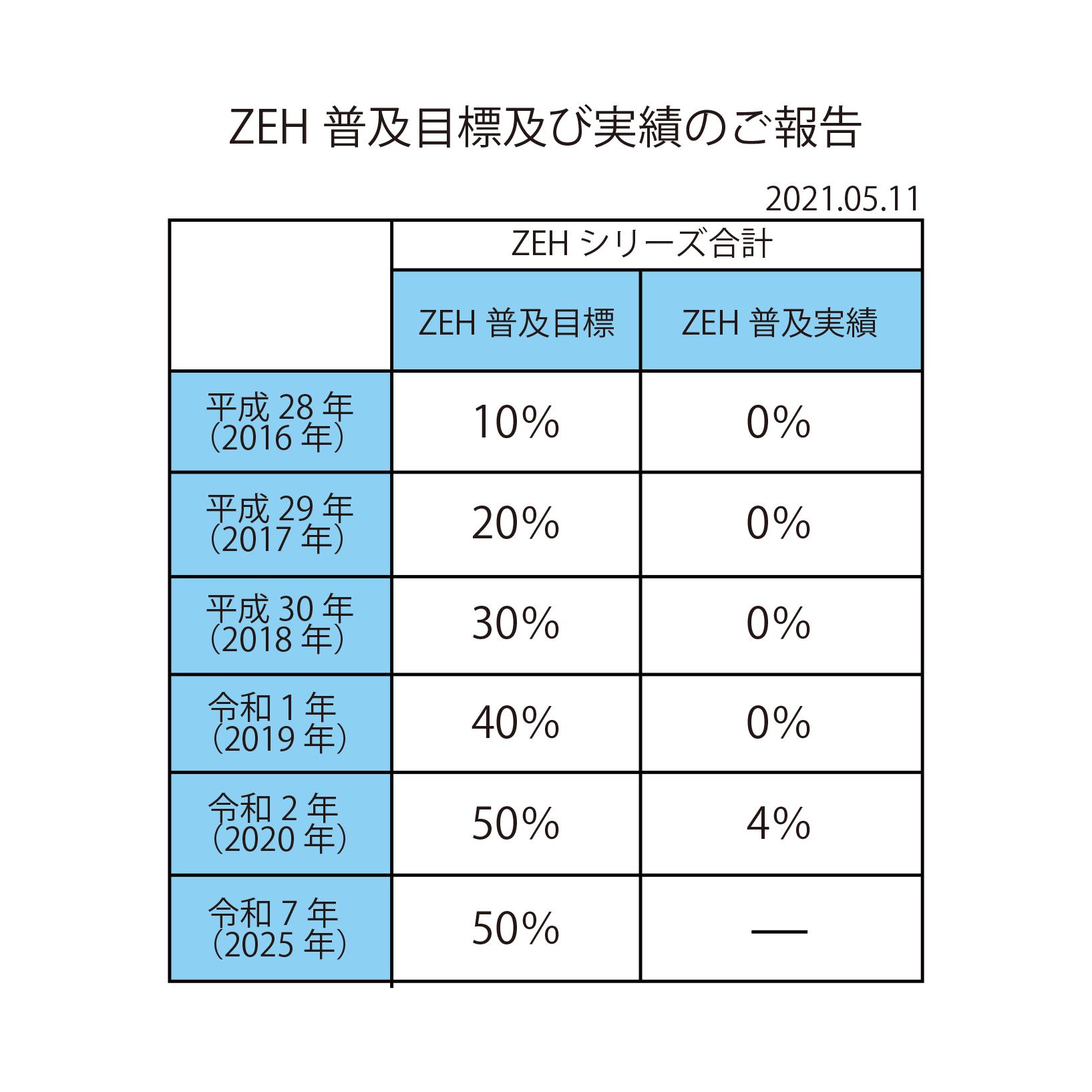 2020年度ZEH報告